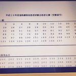 毒物劇物取扱者試験合格!